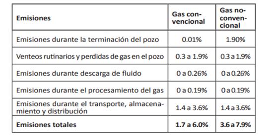 Tabla N° 1: Emisiones de gas metano de la extracción de hidrocarburos convencionales y no convencionales.