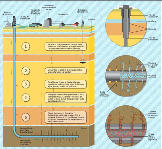 Imagen N° 1: Etapas del fracking como técnica de explotación de no convencionales.