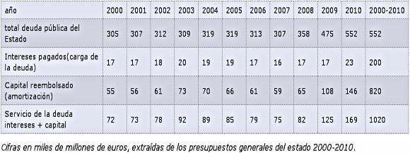 España - ¿Cuántas veces tendremos que pagar una deuda que no es nuestra? Capture-1-5-18892