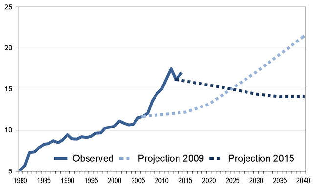 Chart 10 - Pensions/GDP ratio Observed and projected evolution (1990-2040)