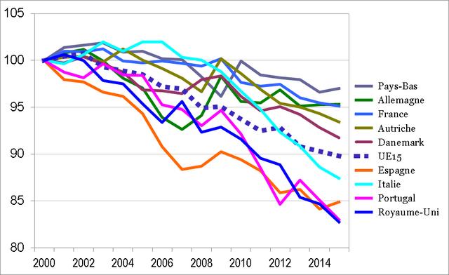 Gráfico 4 - La desconexión salarial. Diferencial de evolución del salario medio entre los servicios y la industria
