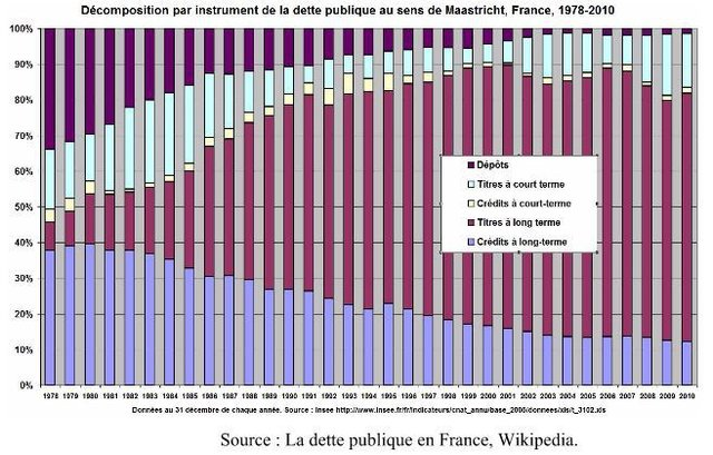 Source : La dette publique en France, Wikipedia.