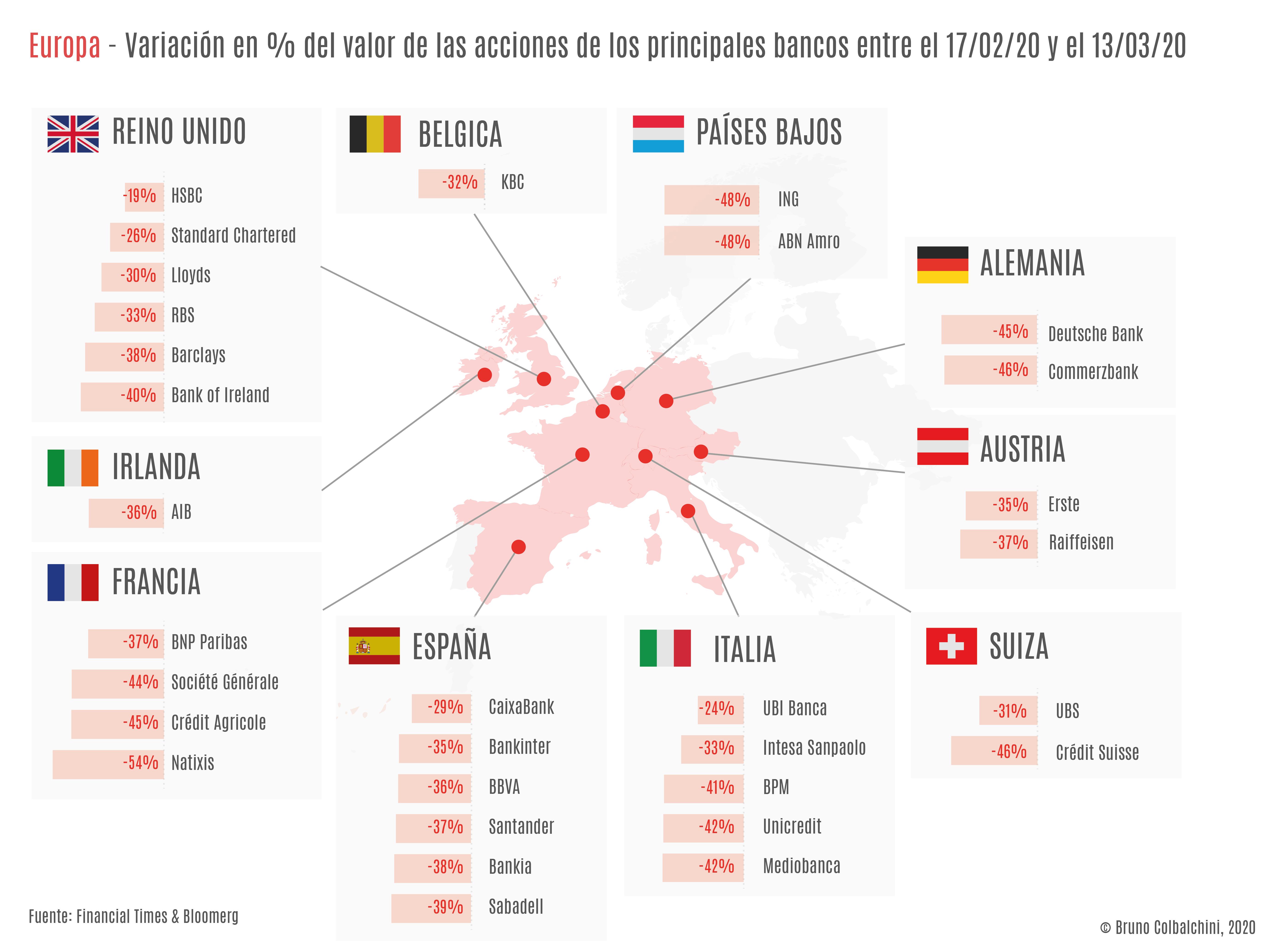 bancos de inversión privados y la evolución del mercado de capitales en Brasil
