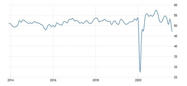 Indicador de actividad empresarial Markit (compuesto) para China - ahora por debajo de 50 (contracción)